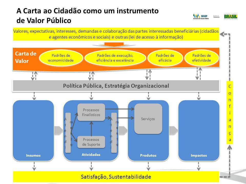 A Carta ao Cidadão como um instrumento de Valor Público Carta de Valor Carta de Valor Política Pública, Estratégia Organizacional Insumos Atividades P