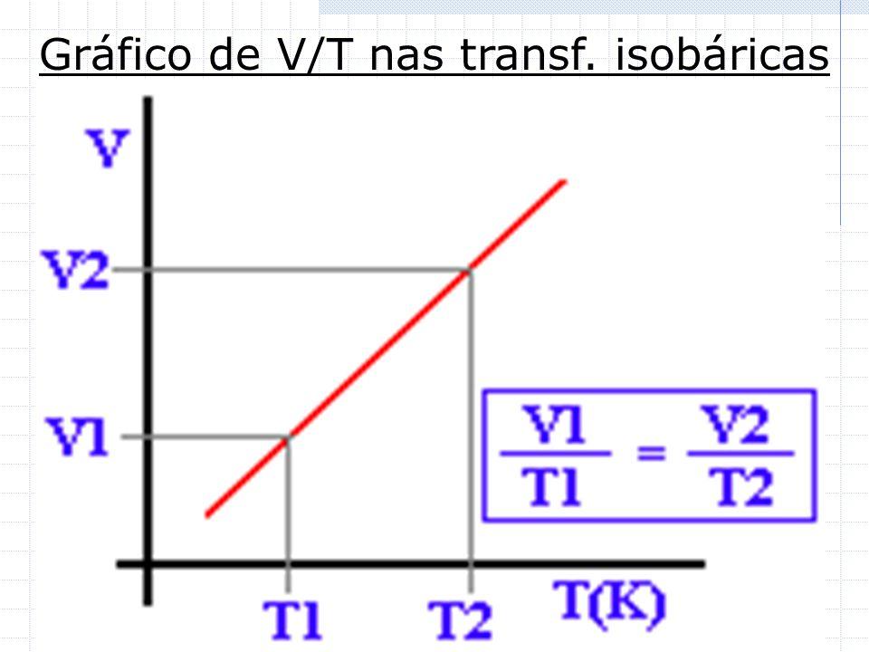 Transformação Isobárica Um gás sob pressão constante, tem variações de temp. e volume que ocorrem de forma diretamente proporcional (V/T = K) (Balão n