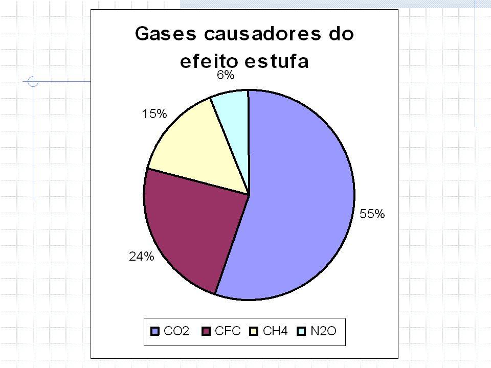 Princípio de Avogadro Volumes iguais de quaisquer gases nas mesmas condições de temperatura e pressão, têm a mesma quantidade de moléculas
