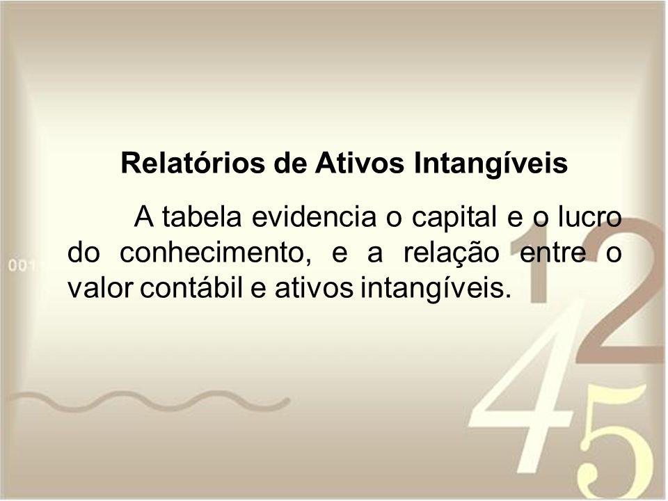 Relatórios de Ativos Intangíveis A tabela evidencia o capital e o lucro do conhecimento, e a relação entre o valor contábil e ativos intangíveis.