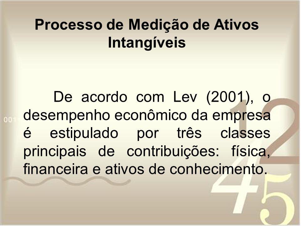 Processo de Medição de Ativos Intangíveis De acordo com Lev (2001), o desempenho econômico da empresa é estipulado por três classes principais de cont