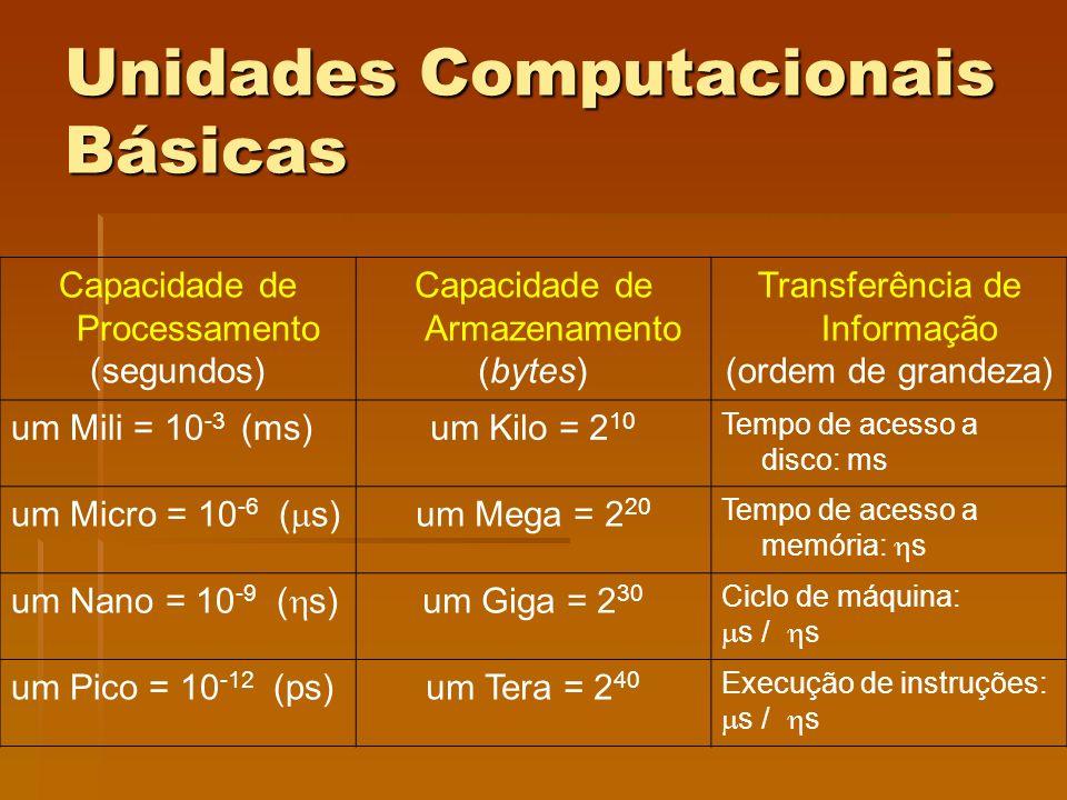 Unidades Computacionais Básicas Capacidade de Processamento (segundos) Capacidade de Armazenamento (bytes) Transferência de Informação (ordem de grand