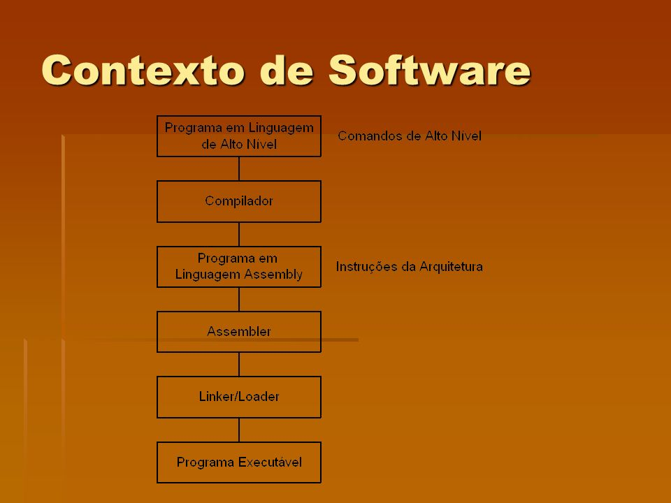 Contexto de Software