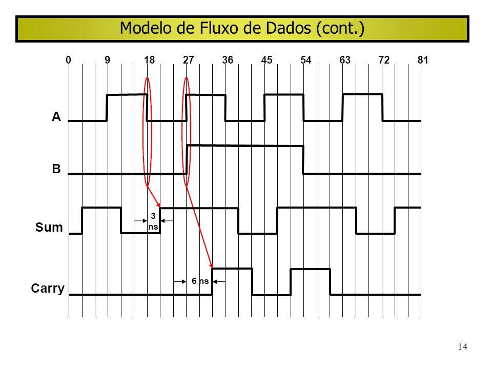 14 Modelo de Fluxo de Dados (cont.)