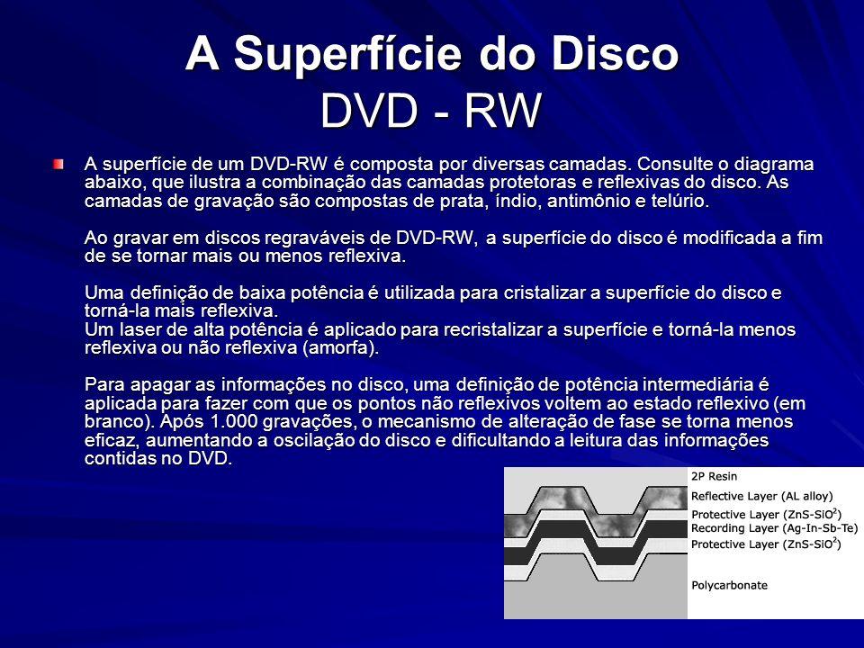 A Superfície do Disco DVD - RW A superfície de um DVD-RW é composta por diversas camadas. Consulte o diagrama abaixo, que ilustra a combinação das cam