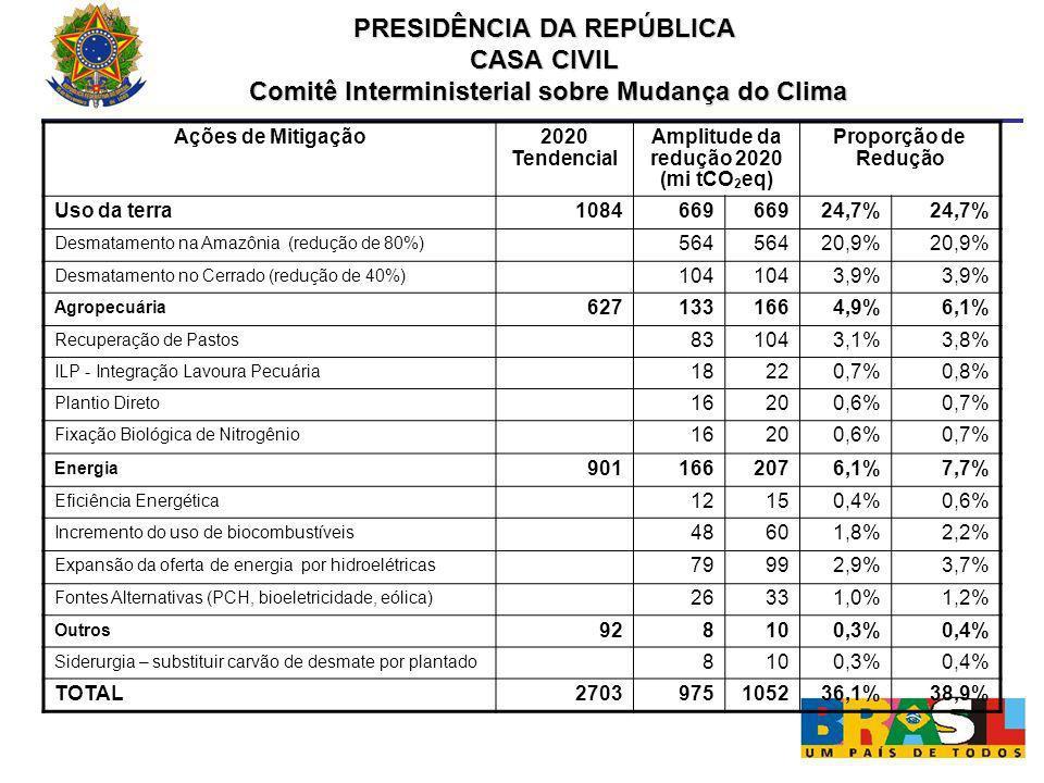 Ações de Mitigação 2020 Tendencial Amplitude da redução 2020 (mi tCO 2 eq) Proporção de Redução Uso da terra1084669 24,7% Desmatamento na Amazônia (re