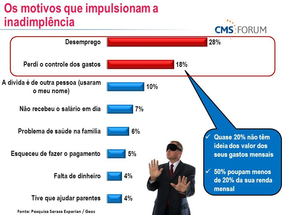 Fonte: Pesquisa Serasa Experian / Geoc Quase 20% não têm ideia dos valor dos seus gastos mensais 50% poupam menos de 20% da sua renda mensal Os motivo