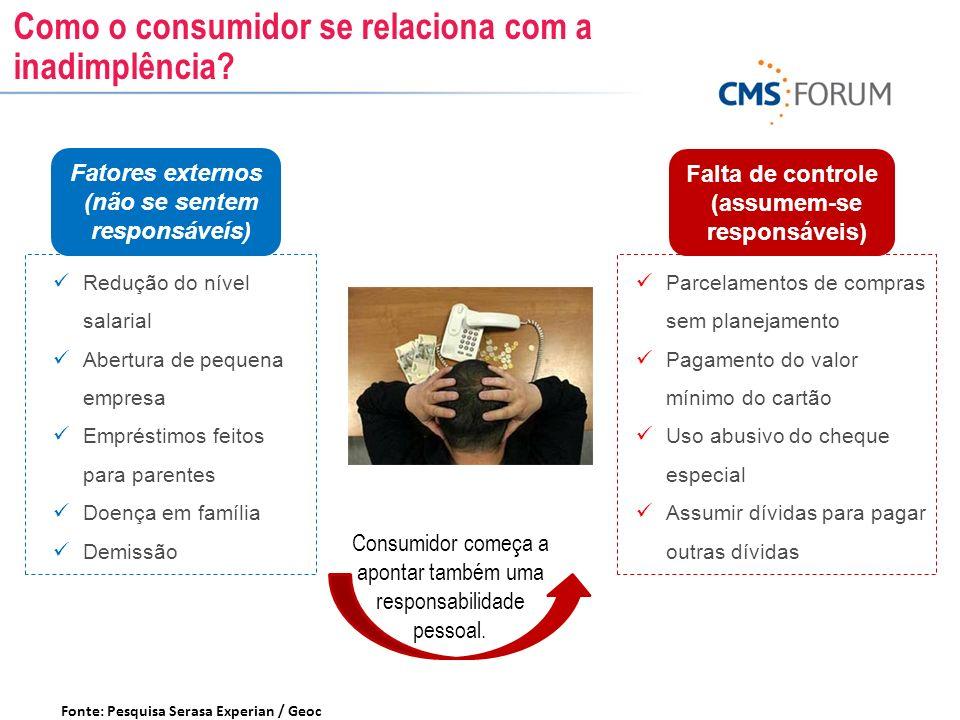 Como o consumidor se relaciona com a inadimplência? Fonte: Pesquisa Serasa Experian / Geoc Redução do nível salarial Abertura de pequena empresa Empré