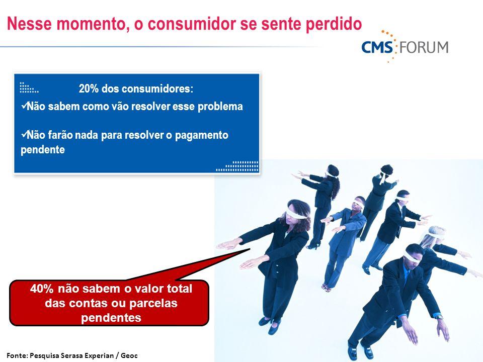Nesse momento, o consumidor se sente perdido Fonte: Pesquisa Serasa Experian / Geoc 40% não sabem o valor total das contas ou parcelas pendentes 20% d