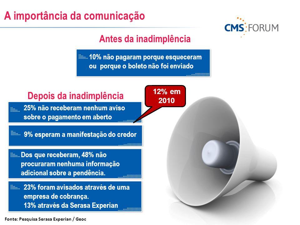 A importância da comunicação Fonte: Pesquisa Serasa Experian / Geoc 25% não receberam nenhum aviso sobre o pagamento em aberto Dos que receberam, 48%