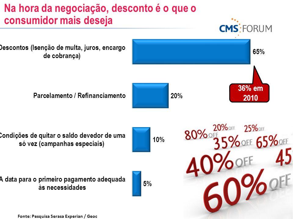 Na hora da negociação, desconto é o que o consumidor mais deseja Fonte: Pesquisa Serasa Experian / Geoc 36% em 2010