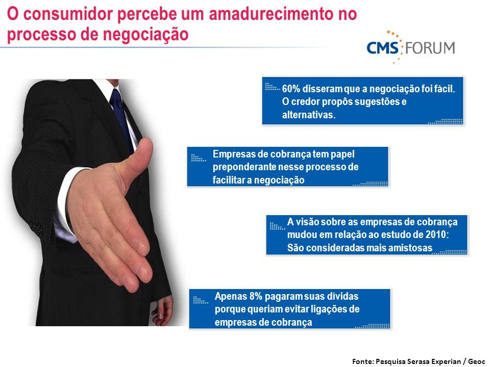 O consumidor percebe um amadurecimento no processo de negociação Fonte: Pesquisa Serasa Experian / Geoc 60% disseram que a negociação foi fácil. O cre