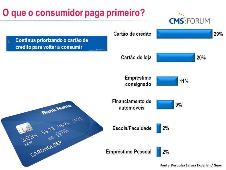 O que o consumidor paga primeiro? Fonte: Pesquisa Serasa Experian / Geoc Continua priorizando o cartão de crédito para voltar a consumir