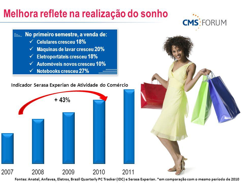 Melhora reflete na realização do sonho Indicador Serasa Experian de Atividade do Comércio No primeiro semestre, a venda de: Celulares cresceu 18% Máqu