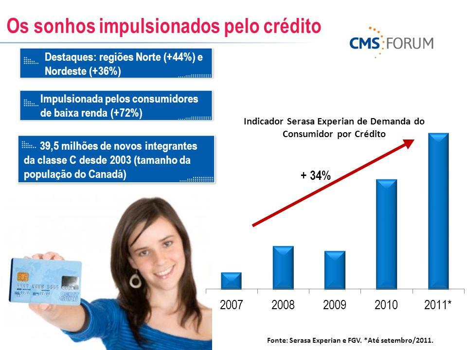 Os sonhos impulsionados pelo crédito Destaques: regiões Norte (+44%) e Nordeste (+36%) Impulsionada pelos consumidores de baixa renda (+72%) Fonte: Se
