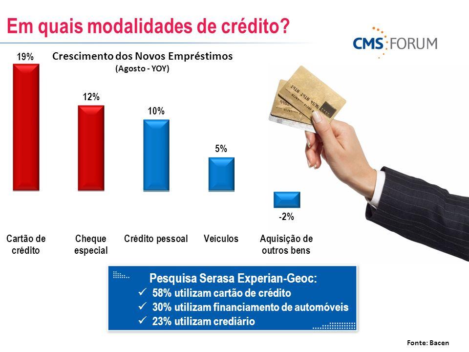 Em quais modalidades de crédito? Fonte: Bacen Pesquisa Serasa Experian-Geoc: 58% utilizam cartão de crédito 30% utilizam financiamento de automóveis 2