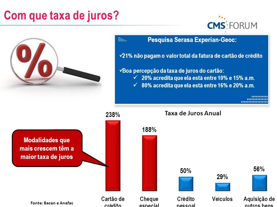 Com que taxa de juros? Taxa de Juros Anual Pesquisa Serasa Experian-Geoc: 21% não pagam o valor total da fatura de cartão de crédito Boa percepção da