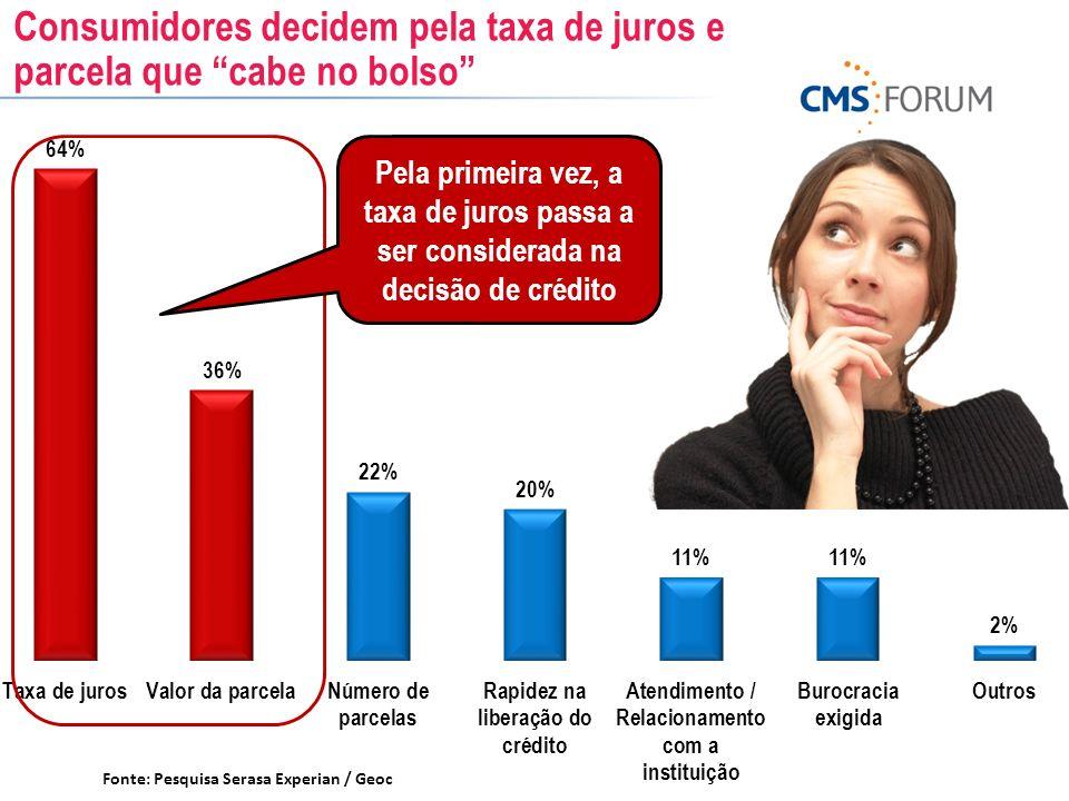Consumidores decidem pela taxa de juros e parcela que cabe no bolso Fonte: Pesquisa Serasa Experian / Geoc Pela primeira vez, a taxa de juros passa a
