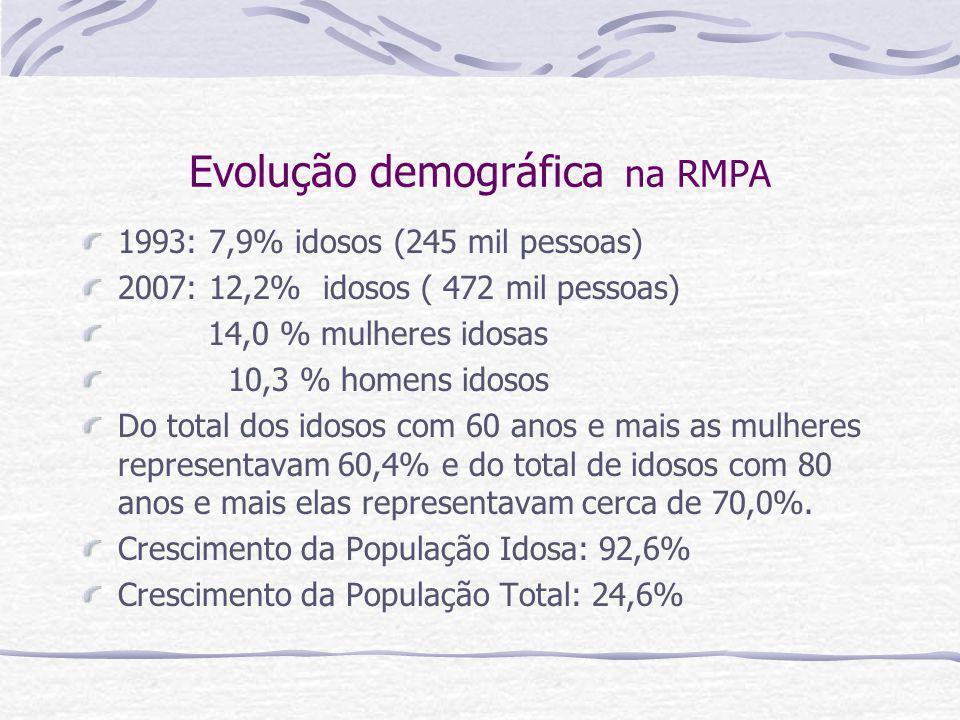 Evolução demográfica na RMPA 1993: 7,9% idosos (245 mil pessoas) 2007: 12,2% idosos ( 472 mil pessoas) 14,0 % mulheres idosas 10,3 % homens idosos Do