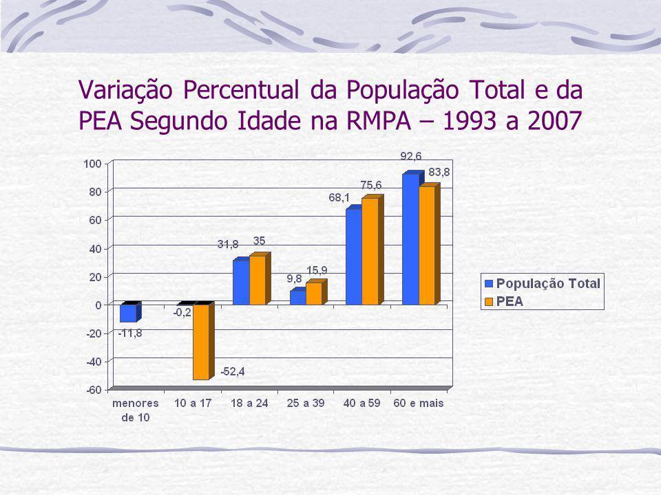 Variação Percentual da População Total e da PEA Segundo Idade na RMPA – 1993 a 2007