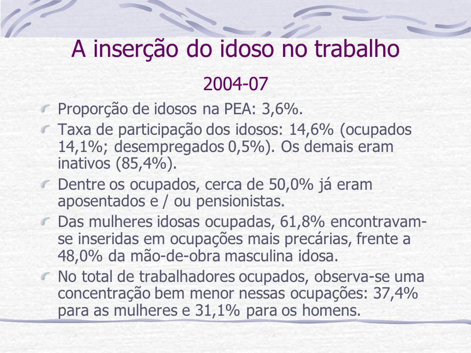 A inserção do idoso no trabalho 2004-07 Proporção de idosos na PEA: 3,6%. Taxa de participação dos idosos: 14,6% (ocupados 14,1%; desempregados 0,5%).