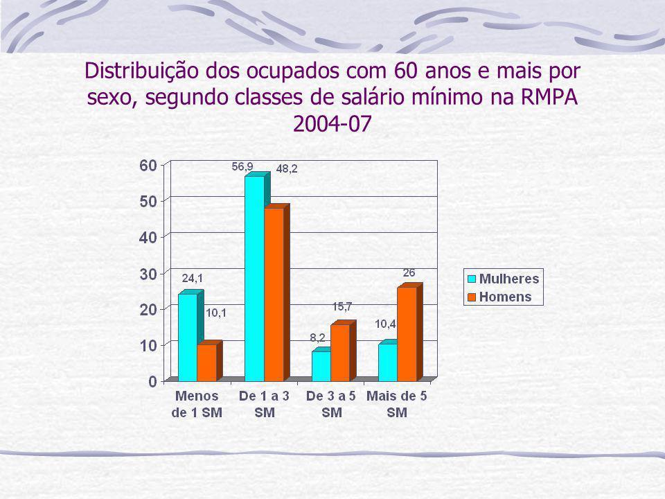 Distribuição dos ocupados com 60 anos e mais por sexo, segundo classes de salário mínimo na RMPA 2004-07