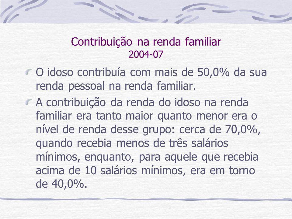 Contribuição na renda familiar 2004-07 O idoso contribuía com mais de 50,0% da sua renda pessoal na renda familiar. A contribuição da renda do idoso n