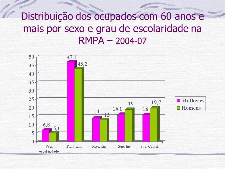 Distribuição dos ocupados com 60 anos e mais por sexo e grau de escolaridade na RMPA – 2004-07