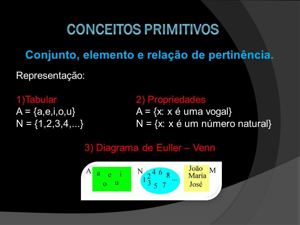 Conjunto, elemento e relação de pertinência. Representação: 1)Tabular2) Propriedades A = {a,e,i,o,u}A = {x: x é uma vogal} N = {1,2,3,4,...}N = {x: x