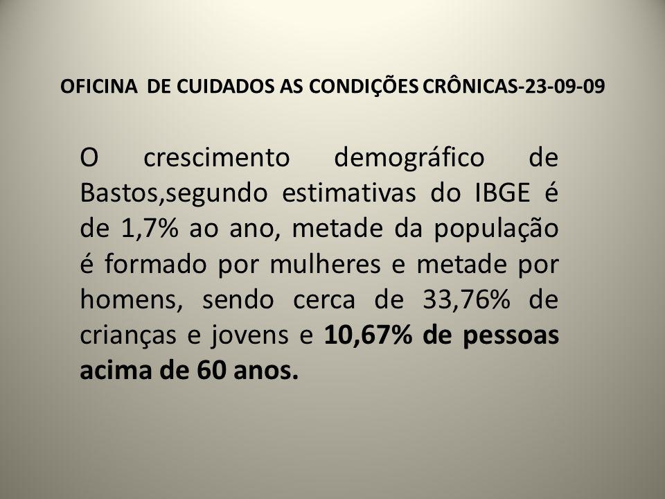 OFICINA DE CUIDADOS AS CONDIÇÕES CRÔNICAS-23-09-09 O crescimento demográfico de Bastos,segundo estimativas do IBGE é de 1,7% ao ano, metade da população é formado por mulheres e metade por homens, sendo cerca de 33,76% de crianças e jovens e 10,67% de pessoas acima de 60 anos.