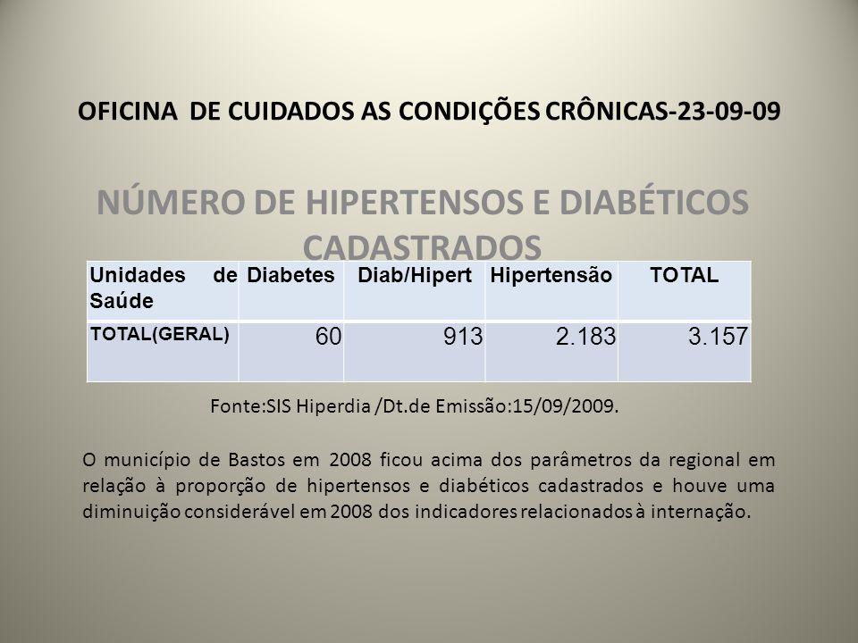 OFICINA DE CUIDADOS AS CONDIÇÕES CRÔNICAS-23-09-09 NÚMERO DE HIPERTENSOS E DIABÉTICOS CADASTRADOS Unidades de Saúde DiabetesDiab/HipertHipertensãoTOTAL TOTAL(GERAL) 609132.1833.157 Fonte:SIS Hiperdia /Dt.de Emissão:15/09/2009.