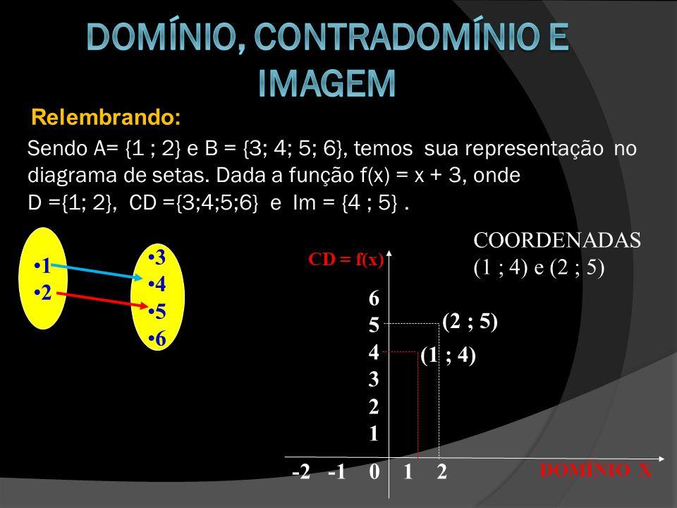 Relembrando: Sendo A= {1 ; 2} e B = {3; 4; 5; 6}, temos sua representação no diagrama de setas. Dada a função f(x) = x + 3, onde D ={1; 2}, CD ={3;4;5