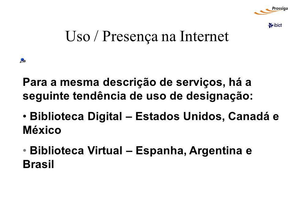 Uso / Presença na Internet Para a mesma descrição de serviços, há a seguinte tendência de uso de designação: Biblioteca Digital – Estados Unidos, Cana