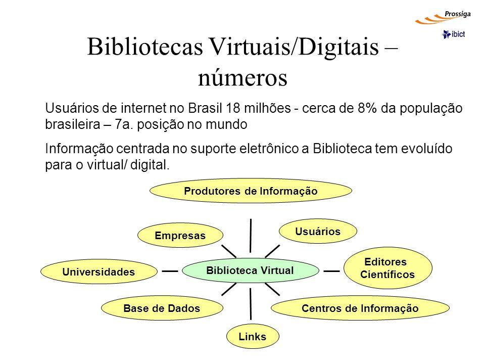 Bibliotecas Virtuais – identificação Biblioteca Física Pode ter suporte digital ou em papel Biblioteca Virtual Só pode estar na Internet Biblioteca Digital Material digitalizado ou em suporte digital, podendo constituir uma Biblioteca Física ou Virtual BF BD BV