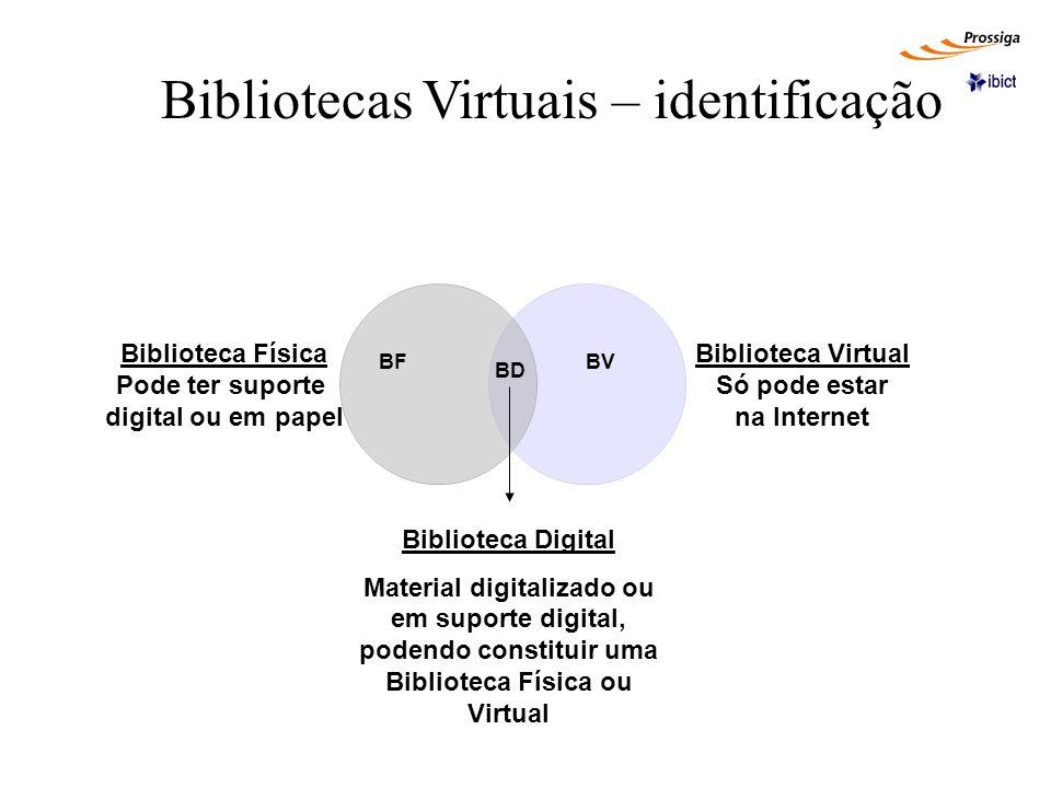 Bibliotecas Virtuais – identificação Biblioteca Física Pode ter suporte digital ou em papel Biblioteca Virtual Só pode estar na Internet Biblioteca Di