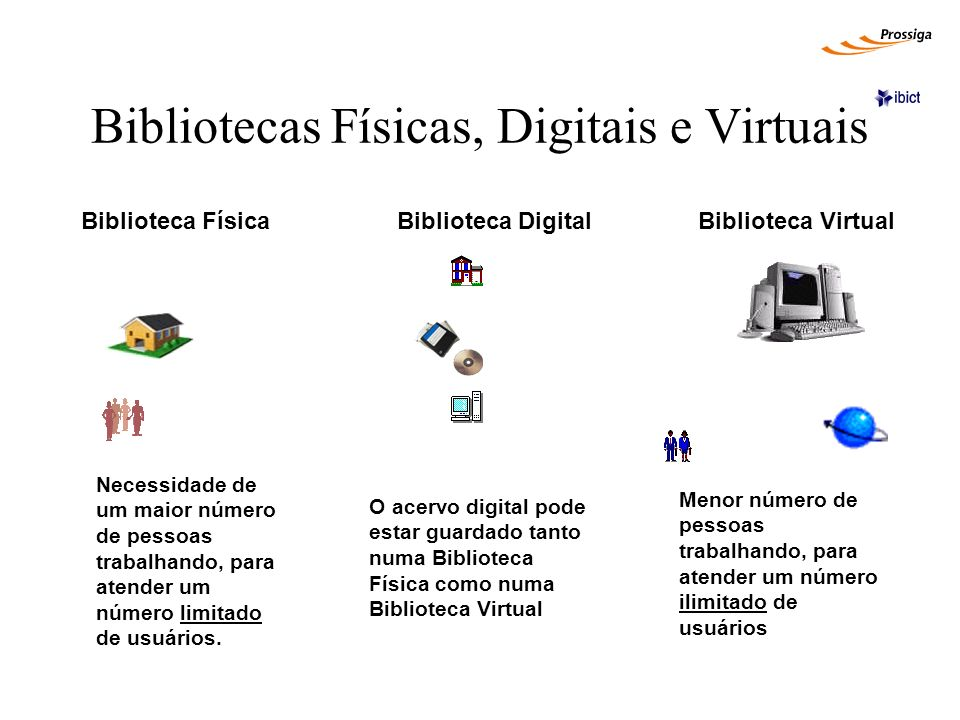 Bibliotecas Físicas, Digitais e Virtuais Biblioteca Física Biblioteca Digital Biblioteca Virtual Necessidade de um maior número de pessoas trabalhando