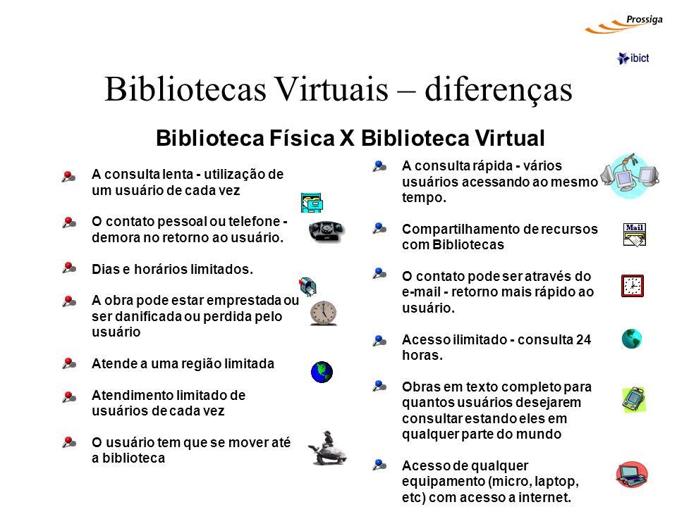 Bibliotecas Virtuais – diferenças Biblioteca Física X Biblioteca Virtual A consulta lenta - utilização de um usuário de cada vez O contato pessoal ou