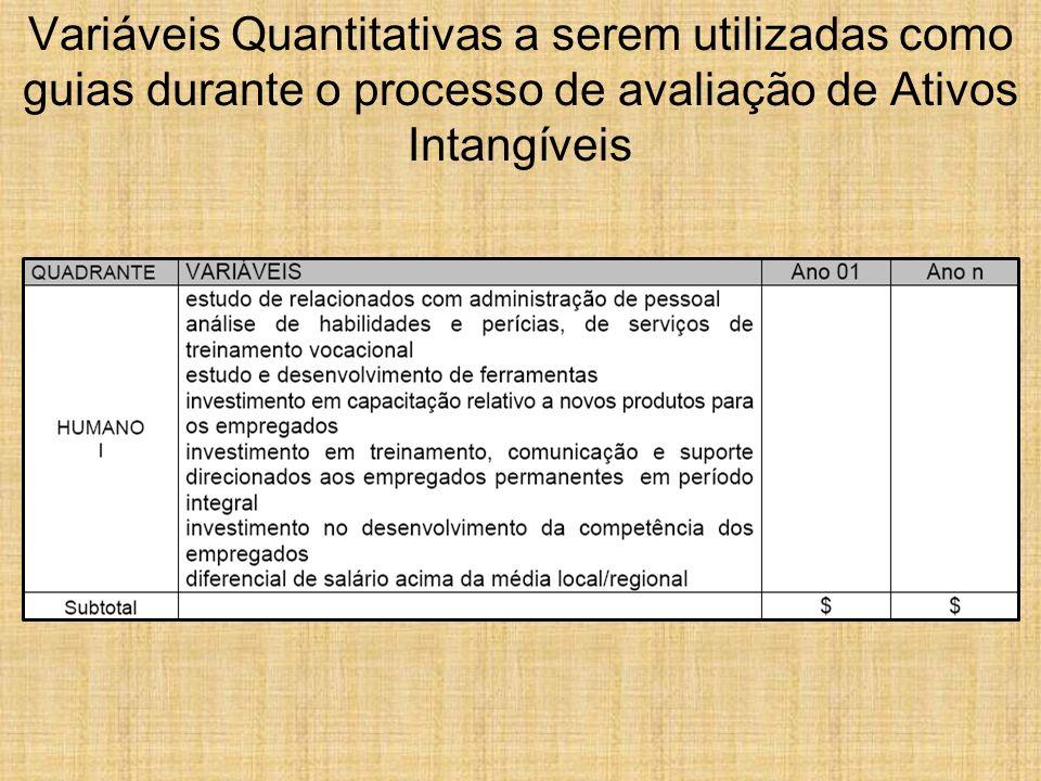 Variáveis Quantitativas a serem utilizadas como guias durante o processo de avaliação de Ativos Intangíveis
