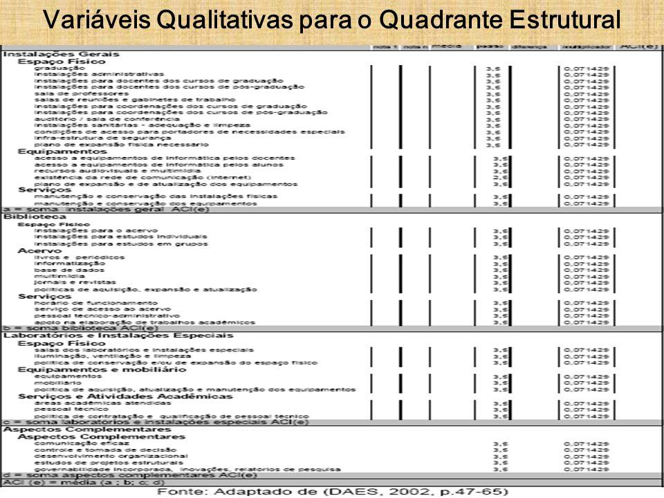 Variáveis Qualitativas para o Quadrante Estrutural