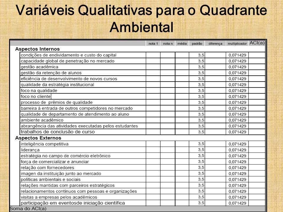Variáveis Qualitativas para o Quadrante Ambiental