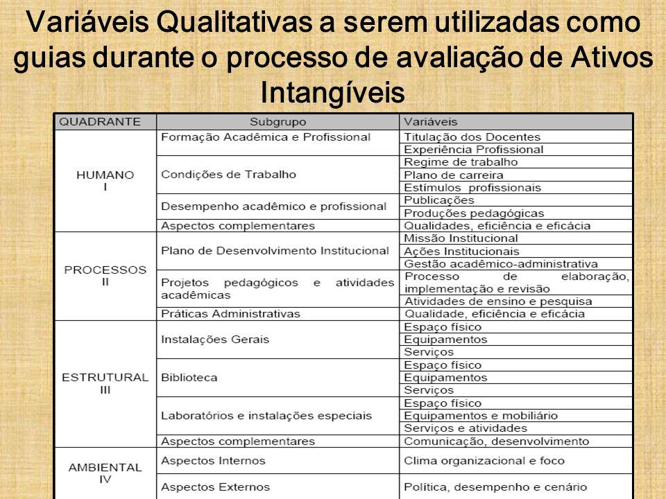 Variáveis Qualitativas a serem utilizadas como guias durante o processo de avaliação de Ativos Intangíveis