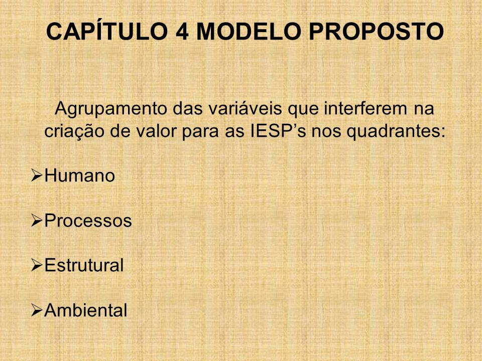 CAPÍTULO 4 MODELO PROPOSTO Agrupamento das variáveis que interferem na criação de valor para as IESPs nos quadrantes: Humano Processos Estrutural Ambi