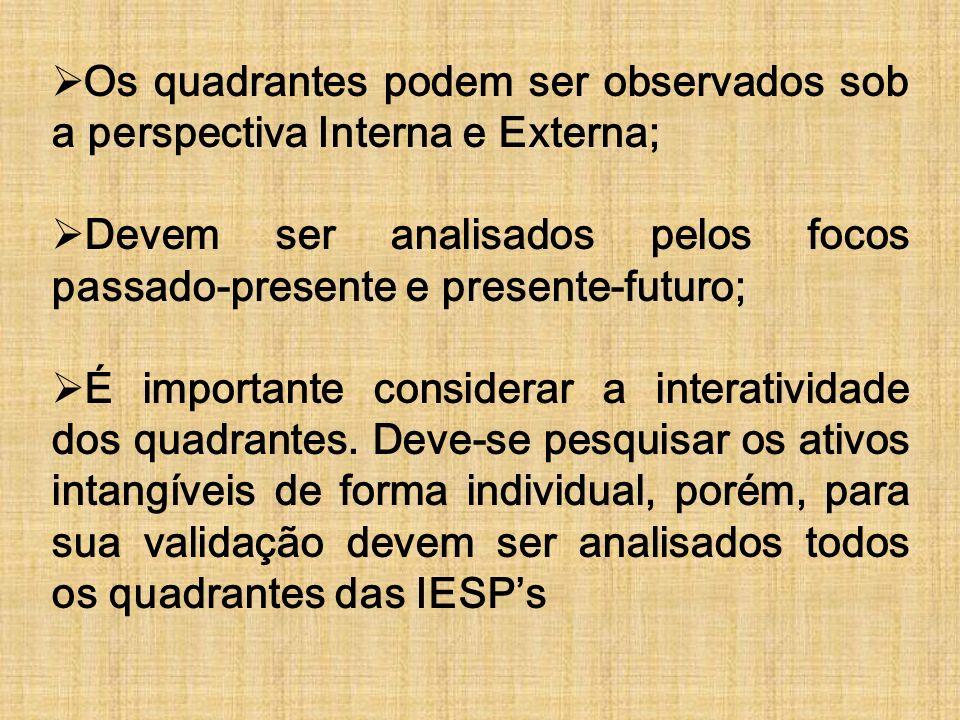 FORMULA PARA CALCULO DO ATIVO INTANGIVEL VAI: ( LIA + AVI ) * ( 1 + ACI )