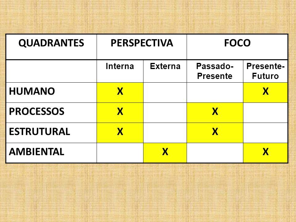 QUADRANTESPERSPECTIVAFOCO InternaExternaPassado- Presente Presente- Futuro HUMANOXX PROCESSOSXX ESTRUTURALXX AMBIENTALXX