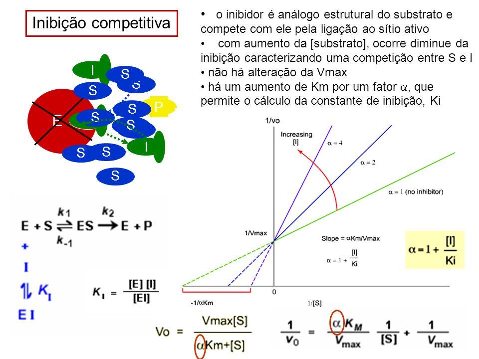 S E I Inibição competitiva o inibidor é análogo estrutural do substrato e compete com ele pela ligação ao sítio ativo com aumento da [substrato], ocor