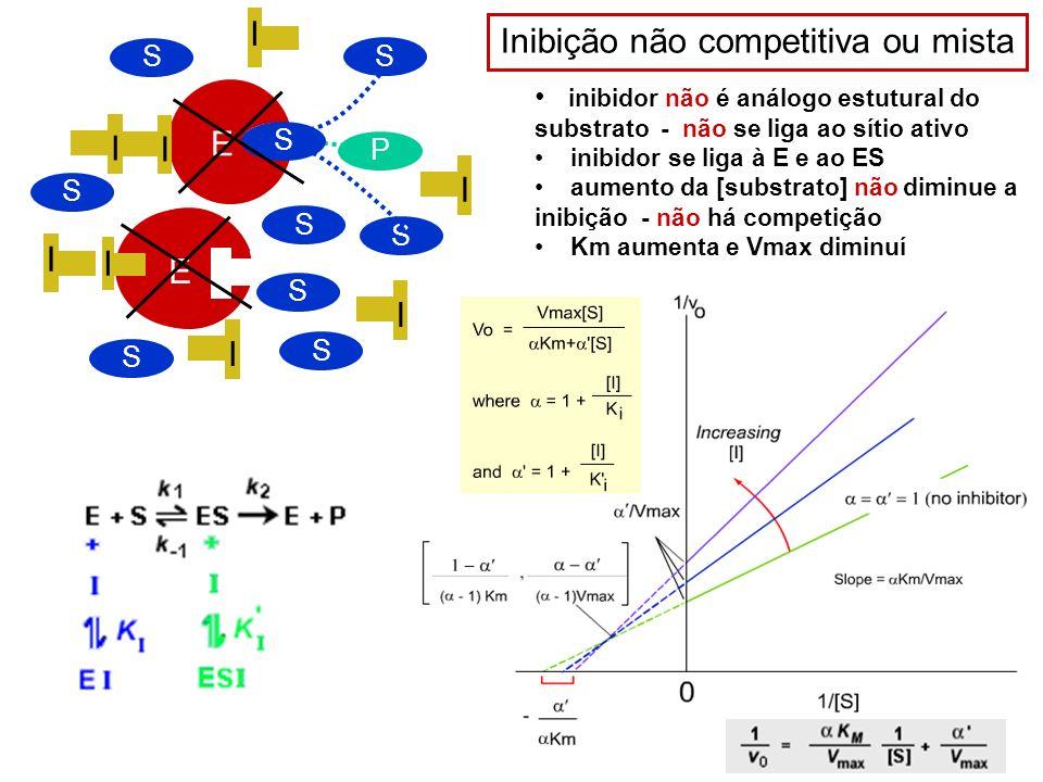 E P E S S E I I I I I S Inibição não competitiva ou mista inibidor não é análogo estutural do substrato - não se liga ao sítio ativo inibidor se liga