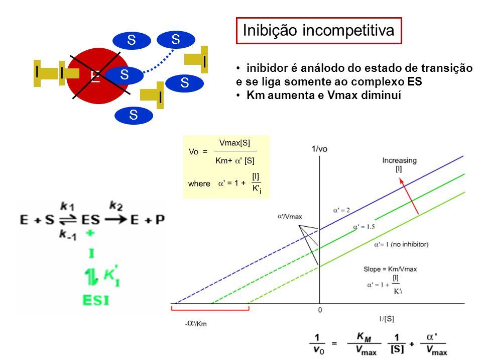 Inibição incompetitiva E I S I S I S S inibidor é análodo do estado de transição e se liga somente ao complexo ES Km aumenta e Vmax diminuí E I S S