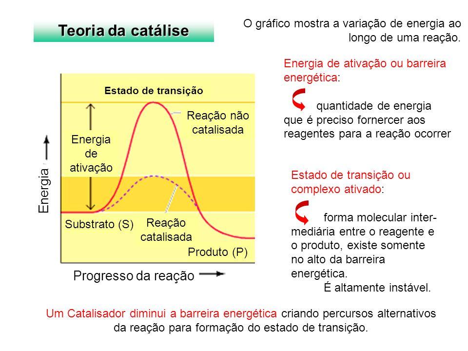 Um Catalisador diminui a barreira energética criando percursos alternativos da reação para formação do estado de transição. Energia de ativação ou bar