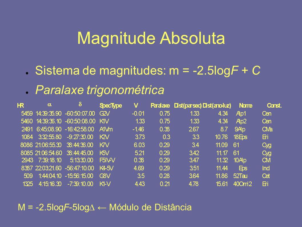 Magnitude Absoluta Sistema de magnitudes: m = -2.5logF + C Paralaxe trigonométrica M = -2.5logF-5log Módulo de Distância