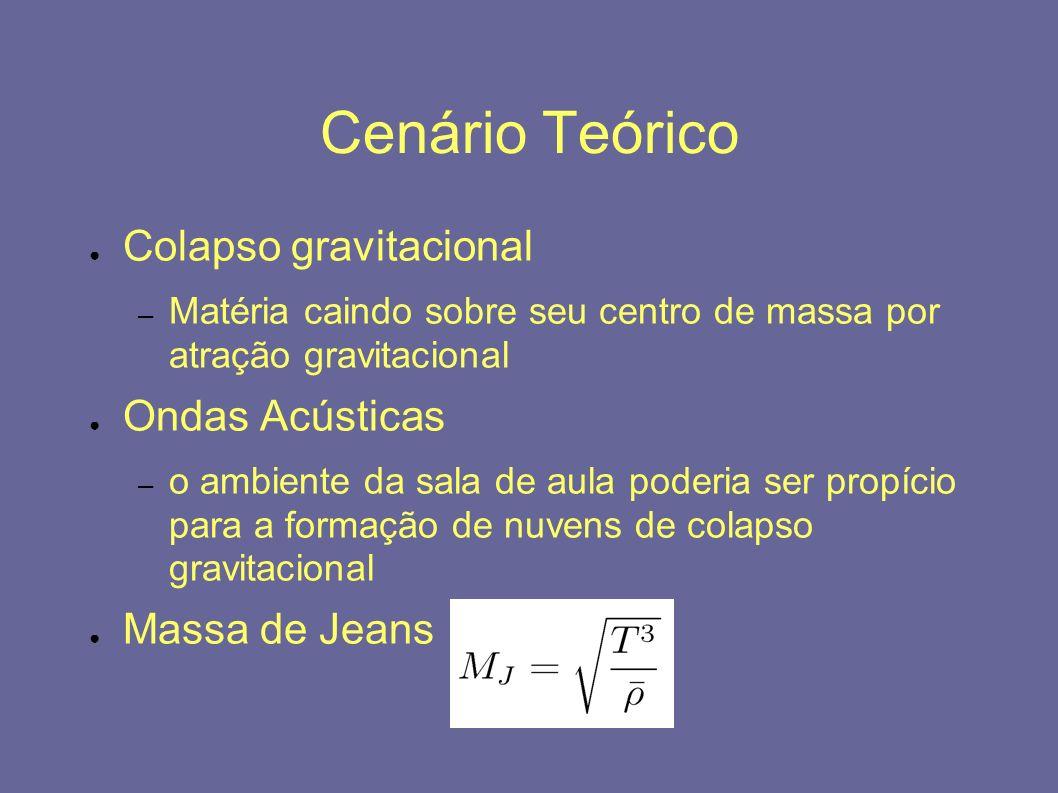 Cenário Teórico Colapso gravitacional – Matéria caindo sobre seu centro de massa por atração gravitacional Ondas Acústicas – o ambiente da sala de aul
